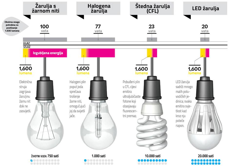 Usporedba žarulja - žarna, halogena, štedna, LED